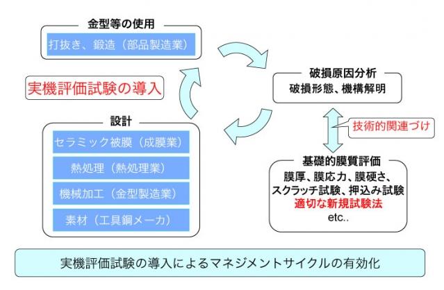 図3 セラミック硬質皮膜分野への取り組み