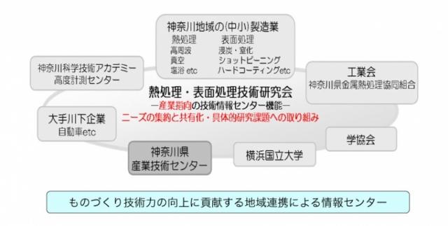 図1 熱処理・表面処理研究会の模式図