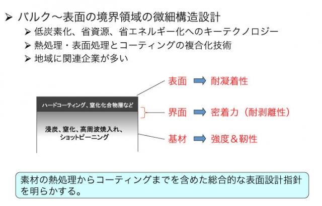 図2 具体的研究領域