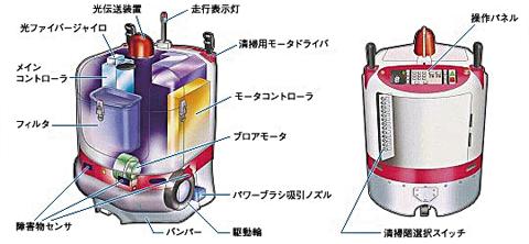 清掃ロボット概要図