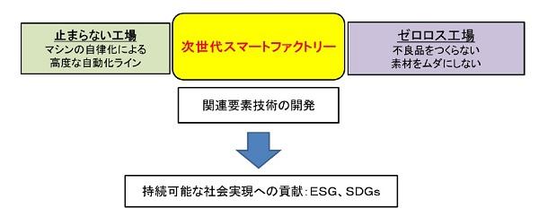 kat19042602: 加工機のCPS とCPPS 生産ライン(イメージ)