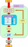 NTN「軸受を高速で自動設計できるプログラム」