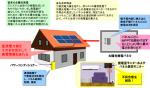 太陽光発電パネルからの直流電力線を通信に利用する新方式