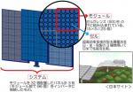 CPVシステムの仕組みと日本サイトの完成予想図
