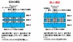 NEDO「自動車用フェライト磁石モータの構造」