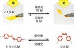フィルムの光による変形(上)とアゾベンゼンの光異性化に伴う構造変化(下)