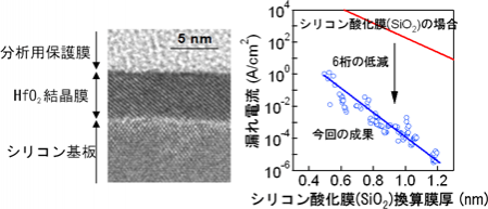 図1:Si基板上に直接成長した高誘電率結晶膜(HfO2)の電子顕微鏡写真(左)と漏れ電流の低減(右)