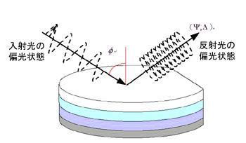 分光エリプソメータの原理