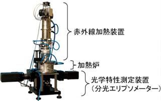 産総研などが開発した屈折率測定装置