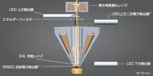日本電子「SEMの検出器」