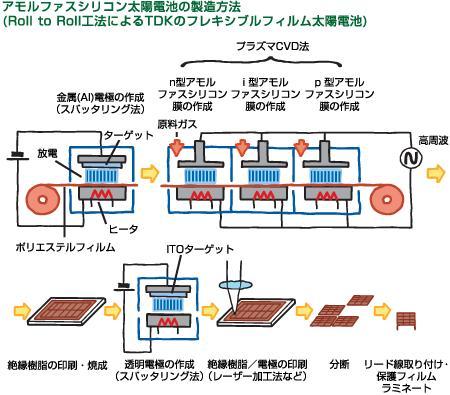 アモルファスシリコン太陽電池の製造方法(TDK)