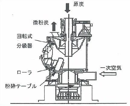 石炭粉砕機の構造