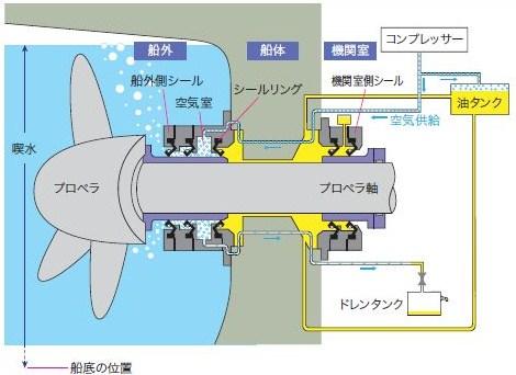 船尾管シール(無公害エアシール)の構造