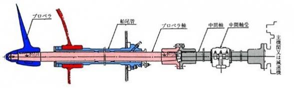船尾管の軸系装置の構造