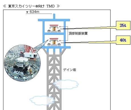東京スカイツリー向け制震装置