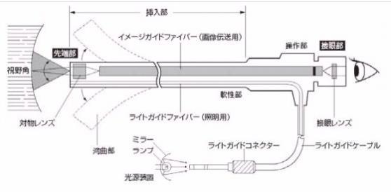 工業用ファイバースコープの構成図