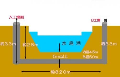 パイプライン防護設備図