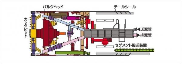 シールドマシン断面図