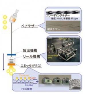 導電性テザーの構成