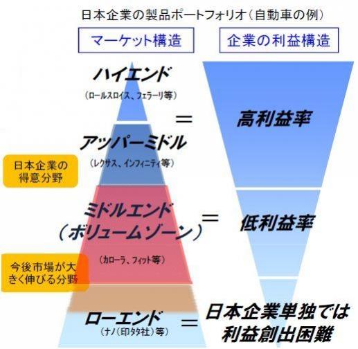 日本企業の製品ポートフォリオ