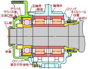 複列円筒ころ軸受+玉軸受