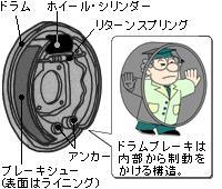 ドラムブレーキイメージ図