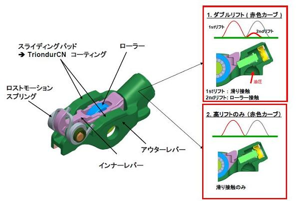 Switchable roller finger follower – ダブルリフトコンセプト