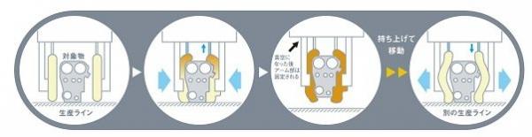 帝人エンジニアリング「てるぷよハンド」のイメージ図