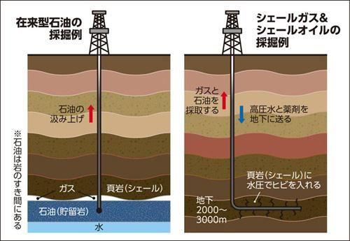 シェールオイルの採掘例