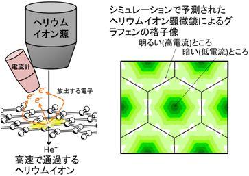 (左)ヘリウムイオン顕微鏡の概念図、(右)シミュレーションで予測されたグラフェン格子像