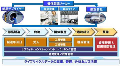 富士通「トレーサビリティシステムのイメージ」