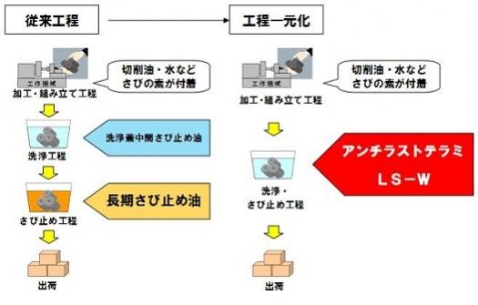 JX日鉱日石エネルギー「錆処理工程一元化のイメージ」