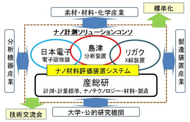 ナノ材料の産業利用におけるナノ計測ソリューションコンソの体制