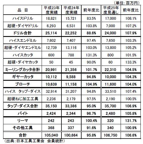 日本工具工業会「切削工具 平成24年度生産額実績および25年度生産額見通し(会員統計)