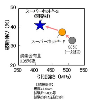 炭素含有量0.35%級熱延鋼板の強度と伸びの関係: 炭素含有量0.35%級熱延鋼板の強度と伸びの関係