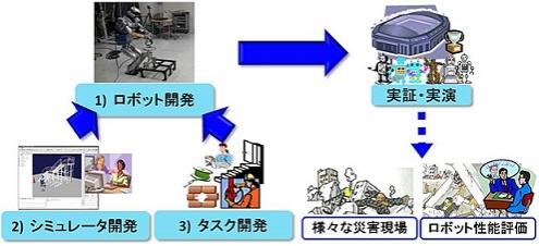 実施事業のイメージ図