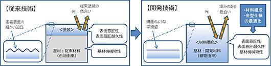 マツダ「開発技術と従来技術のイメージ図」