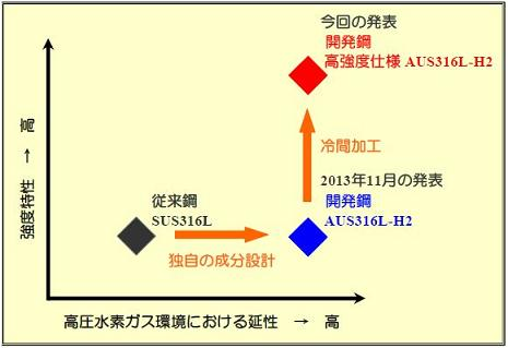 AUS316L-H2の位置付け