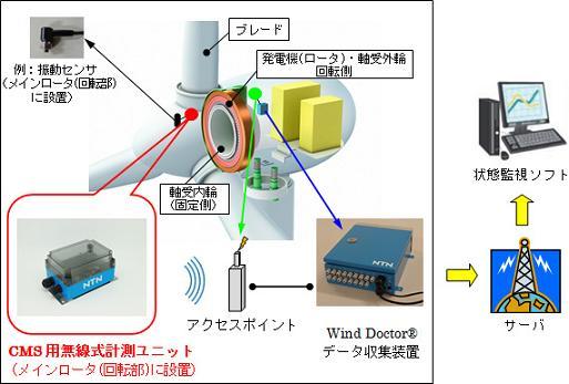 システム構成(同期型風車:軸受外輪及びロータ回転例)