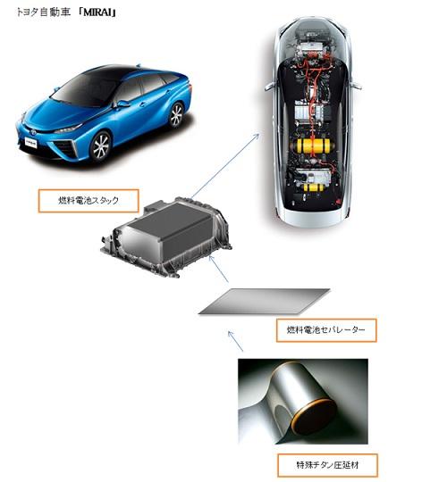 MIRAIの燃料電池スタックやチタン材など