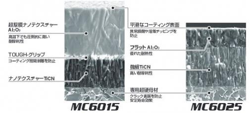 工具被膜の構成