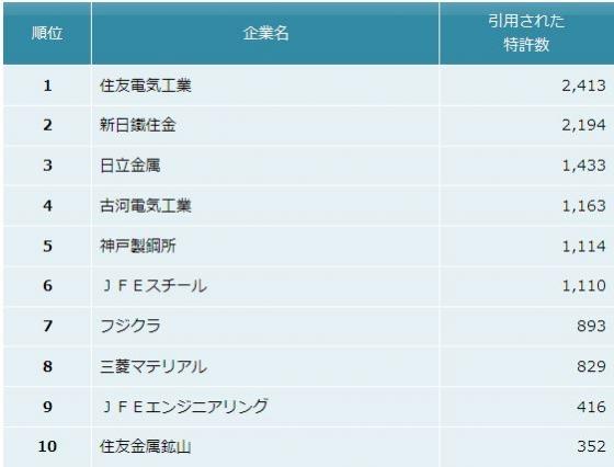 パテントリザルト「鉄鋼・非鉄金属・金属製品業界 他社牽制力ランキング2014」
