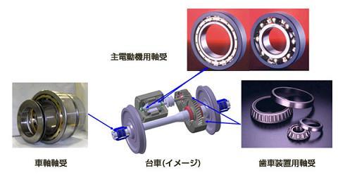 日本精工「新型車両H5系に採用された鉄道車両向け軸受」