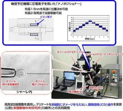 NSKのマニピュレーションシステム