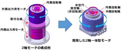 NSK「モータの構成」