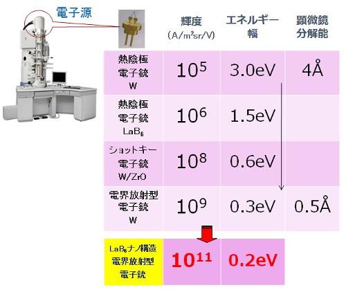 従来の電子銃と今回開発したLaB6ナノワイヤ電界放射型電子銃の比較。従来型に比べて高輝度でエネルギー幅が3分の2の電子源を実現した。