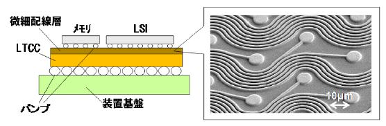 日立金属などが開発したLTCC パッケージ基板の構造と微細配線