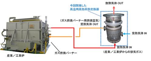 高温用高効率熱交換器の産業/工業炉への適用例