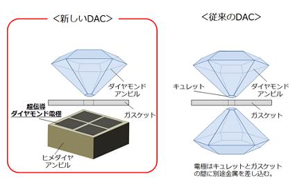 ダイヤモンドアンビルの構造
