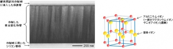 産総研などが作製した圧電薄膜の断面の電子顕微鏡写真(左図)と結晶構造の模式図(右図)